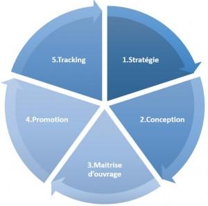 stratégie communication digitale